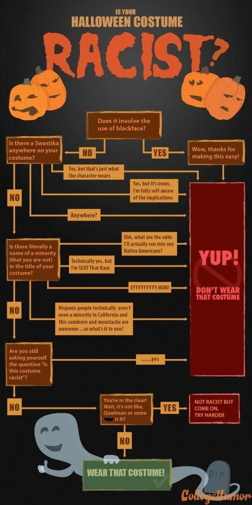A handy guide to determining whether your costume is racist, provided by College Humor.